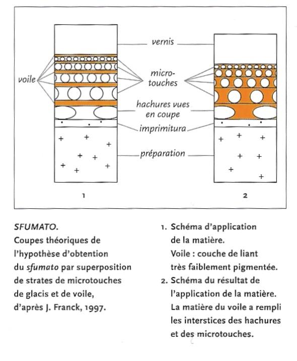 18) Dico Ségolène Bergeon Pierre Curie schéma